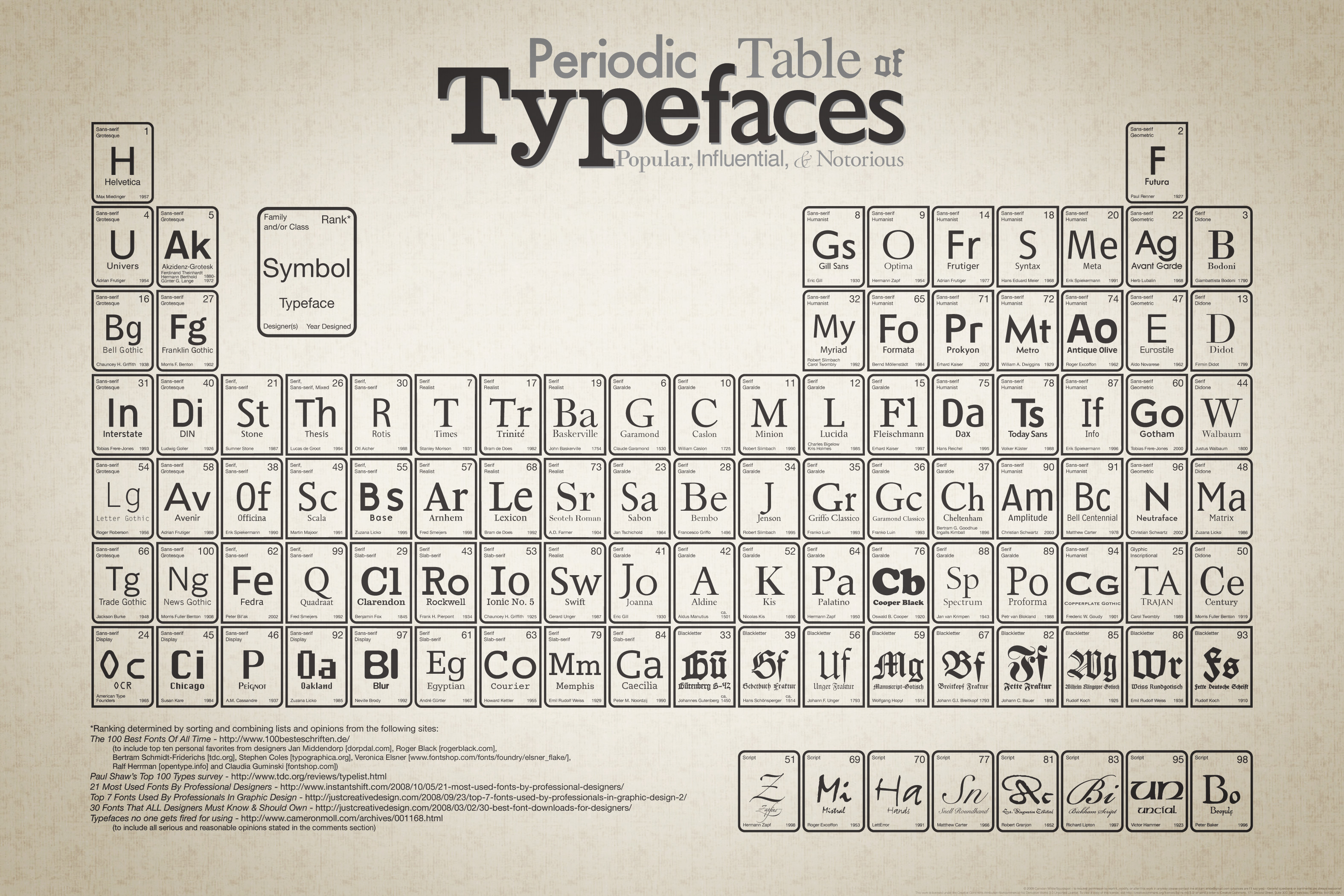 Periodic typography lust daily design idea september gamestrikefo Image collections